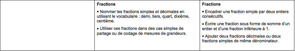 Enseignement maths Slice fractions - 2